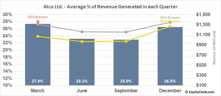 Atco Ltd. (TSE:ACO/X.TO) Revenue Seasonality