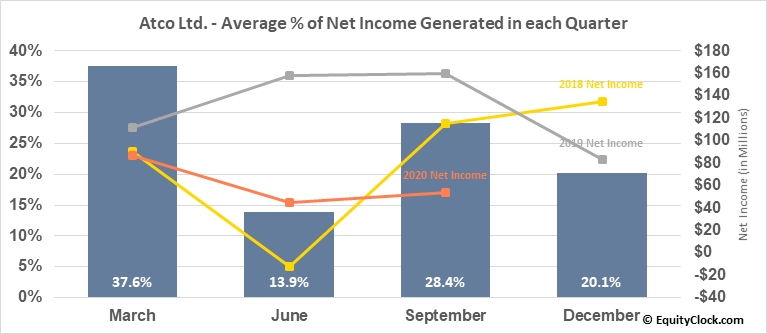 Atco Ltd. (TSE:ACO/Y.TO) Net Income Seasonality