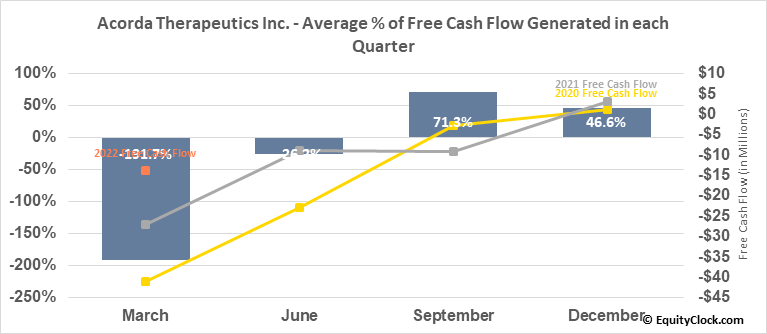 Acorda Therapeutics Inc. (NASD:ACOR) Free Cash Flow Seasonality