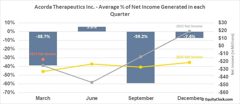 Acorda Therapeutics Inc. (NASD:ACOR) Net Income Seasonality