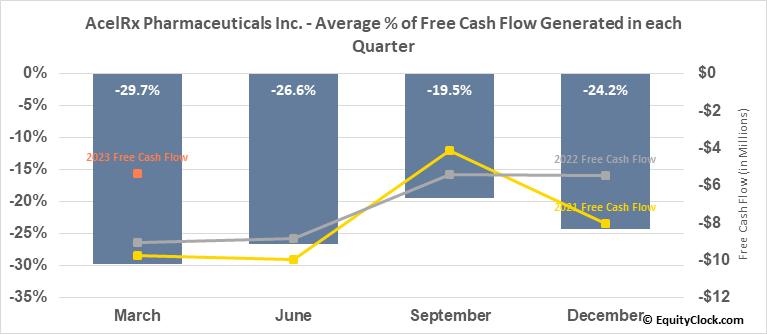 AcelRx Pharmaceuticals Inc. (NASD:ACRX) Free Cash Flow Seasonality