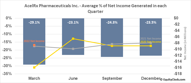 AcelRx Pharmaceuticals Inc. (NASD:ACRX) Net Income Seasonality