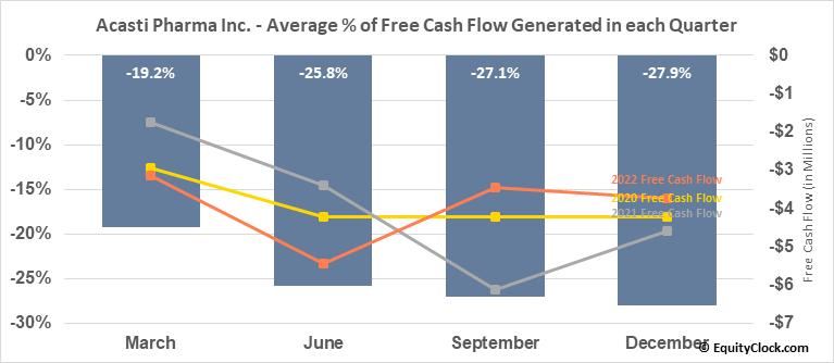 Acasti Pharma Inc. (NASD:ACST) Free Cash Flow Seasonality