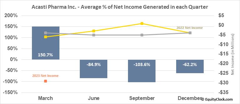 Acasti Pharma Inc. (NASD:ACST) Net Income Seasonality