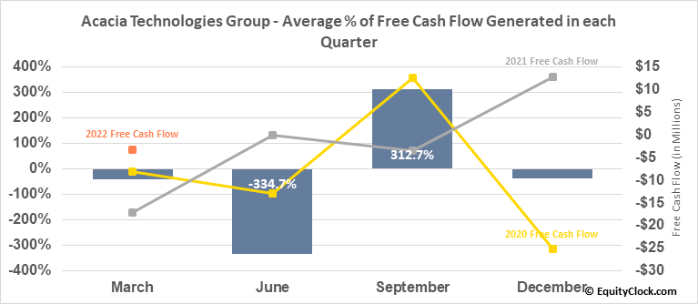 Acacia Technologies Group (NASD:ACTG) Free Cash Flow Seasonality
