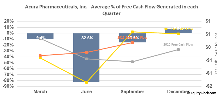 Acura Pharmaceuticals, Inc. (OTCMKT:ACUR) Free Cash Flow Seasonality