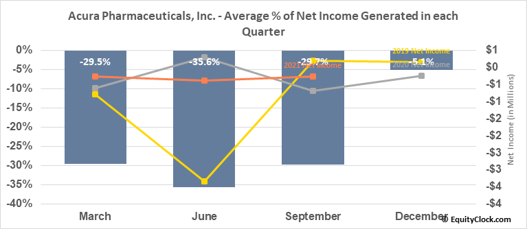 Acura Pharmaceuticals, Inc. (OTCMKT:ACUR) Net Income Seasonality