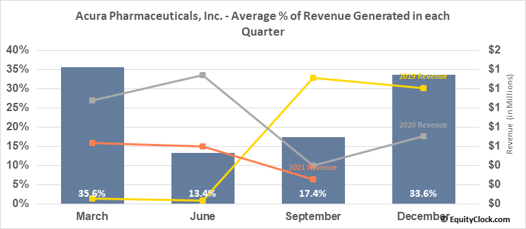 Acura Pharmaceuticals, Inc. (OTCMKT:ACUR) Revenue Seasonality