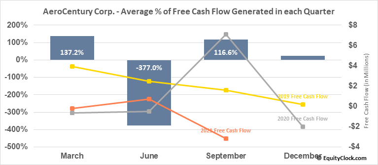 AeroCentury Corp. (AMEX:ACY) Free Cash Flow Seasonality