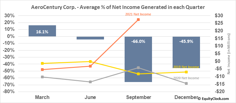 AeroCentury Corp. (AMEX:ACY) Net Income Seasonality