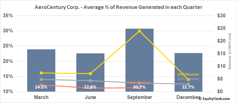 AeroCentury Corp. (AMEX:ACY) Revenue Seasonality