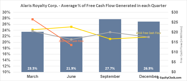 Alaris Royalty Corp. (TSE:AD.TO) Free Cash Flow Seasonality