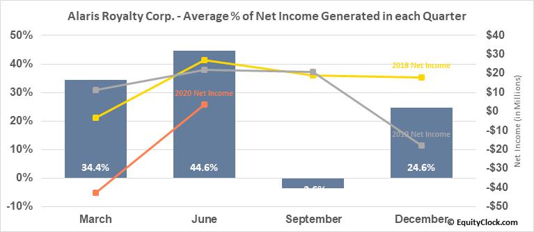 Alaris Royalty Corp. (TSE:AD.TO) Net Income Seasonality