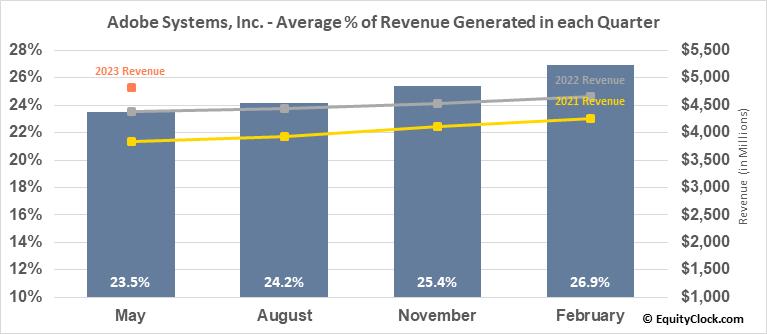 Adobe Systems, Inc. (NASD:ADBE) Revenue Seasonality