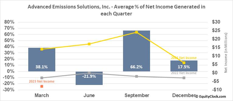 Advanced Emissions Solutions, Inc. (NASD:ADES) Net Income Seasonality