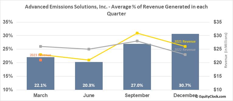 Advanced Emissions Solutions, Inc. (NASD:ADES) Revenue Seasonality