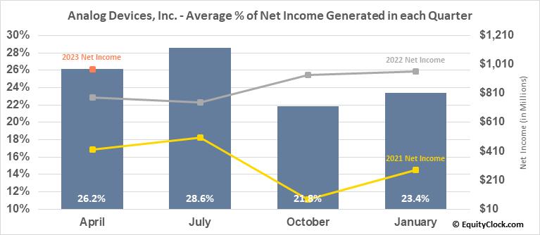 Analog Devices, Inc. (NASD:ADI) Net Income Seasonality