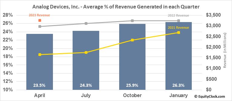 Analog Devices, Inc. (NASD:ADI) Revenue Seasonality