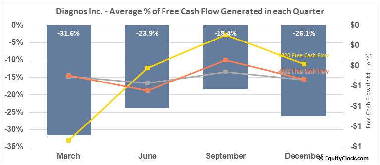 Diagnos Inc. (TSXV:ADK.V) Free Cash Flow Seasonality