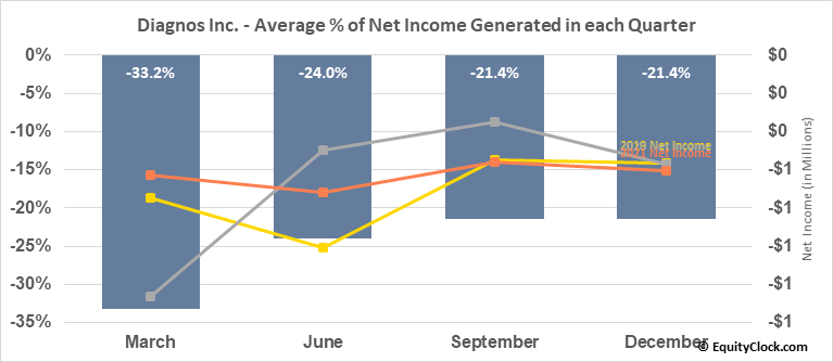Diagnos Inc. (TSXV:ADK.V) Net Income Seasonality