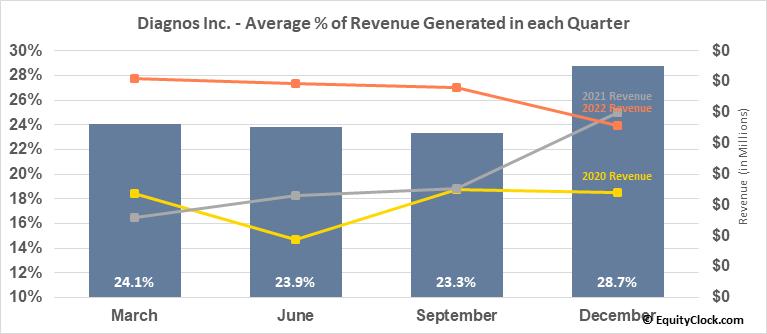 Diagnos Inc. (TSXV:ADK.V) Revenue Seasonality