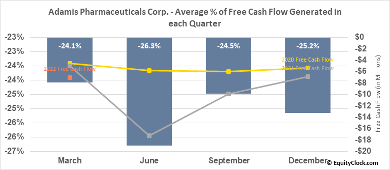 Adamis Pharmaceuticals Corp. (NASD:ADMP) Free Cash Flow Seasonality
