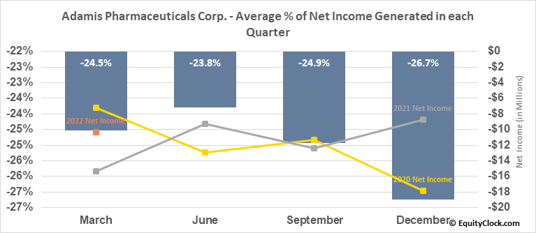 Adamis Pharmaceuticals Corp. (NASD:ADMP) Net Income Seasonality