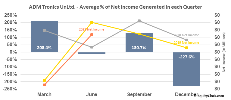 ADM Tronics UnLtd. (OTCMKT:ADMT) Net Income Seasonality