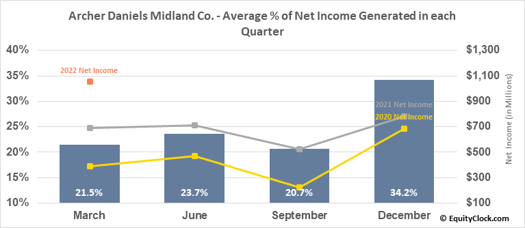 Archer Daniels Midland Co. (NYSE:ADM) Net Income Seasonality