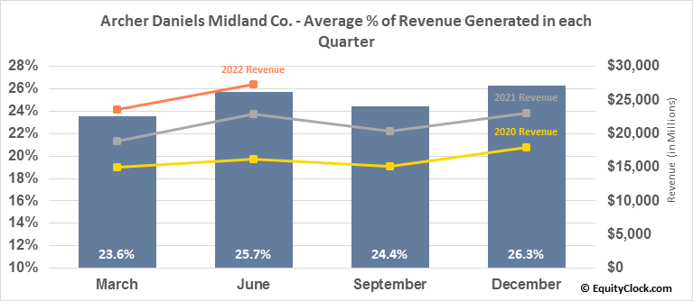Archer Daniels Midland Co. (NYSE:ADM) Revenue Seasonality