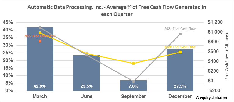 Automatic Data Processing, Inc. (NASD:ADP) Free Cash Flow Seasonality