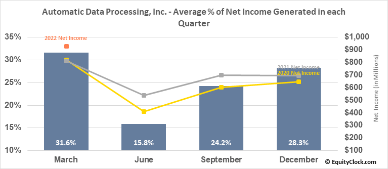 Automatic Data Processing, Inc. (NASD:ADP) Net Income Seasonality