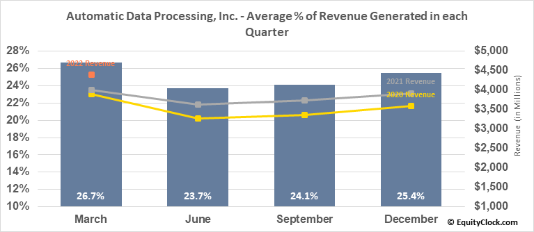 Automatic Data Processing, Inc. (NASD:ADP) Revenue Seasonality