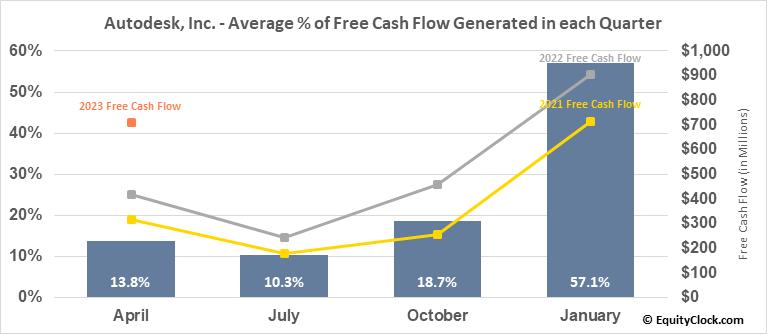 Autodesk, Inc. (NASD:ADSK) Free Cash Flow Seasonality