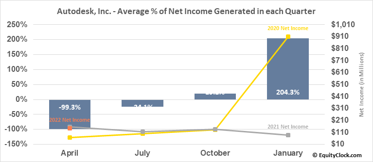 Autodesk, Inc. (NASD:ADSK) Net Income Seasonality