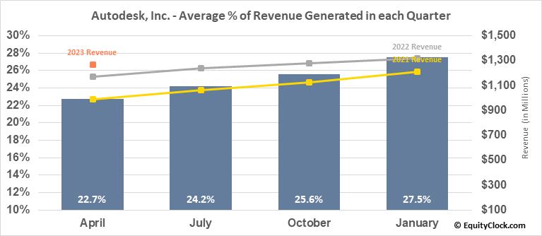 Autodesk, Inc. (NASD:ADSK) Revenue Seasonality