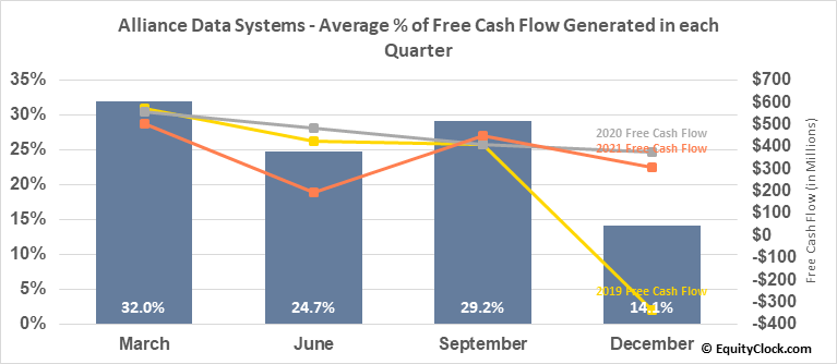 Alliance Data Systems (NYSE:ADS) Free Cash Flow Seasonality