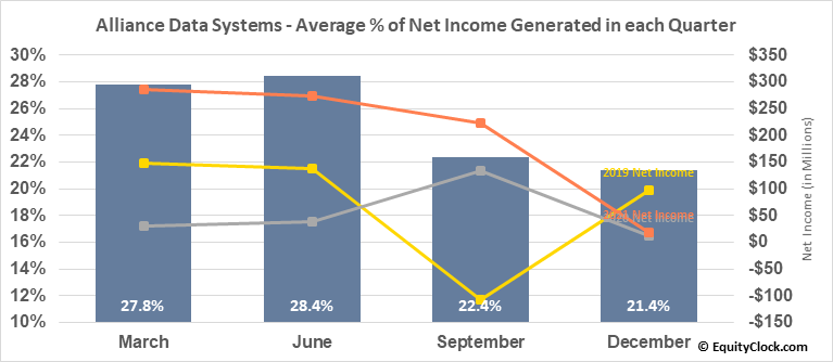 Alliance Data Systems (NYSE:ADS) Net Income Seasonality