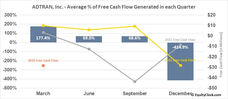 ADTRAN, Inc. (NASD:ADTN) Free Cash Flow Seasonality