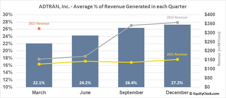 ADTRAN, Inc. (NASD:ADTN) Revenue Seasonality