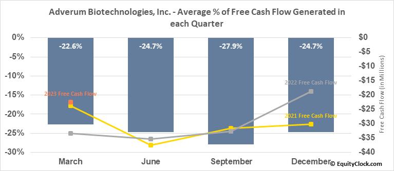 Adverum Biotechnologies, Inc. (NASD:ADVM) Free Cash Flow Seasonality