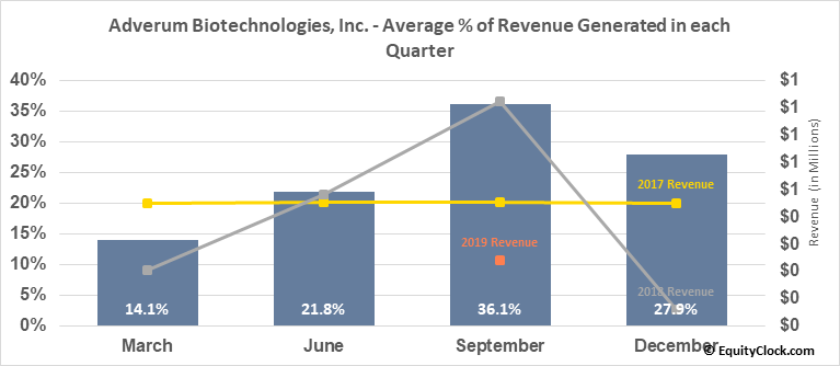 Adverum Biotechnologies, Inc. (NASD:ADVM) Revenue Seasonality