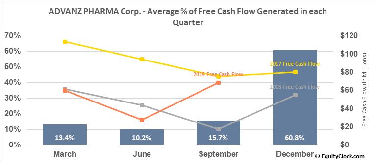 ADVANZ PHARMA Corp. (TSE:ADVZ.TO) Free Cash Flow Seasonality