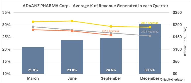ADVANZ PHARMA Corp. (TSE:ADVZ.TO) Revenue Seasonality