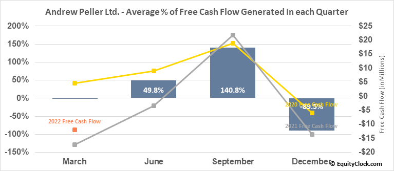Andrew Peller Ltd. (TSE:ADW/A.TO) Free Cash Flow Seasonality