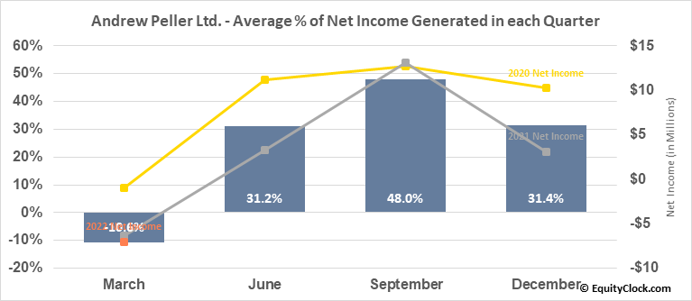 Andrew Peller Ltd. (TSE:ADW/A.TO) Net Income Seasonality