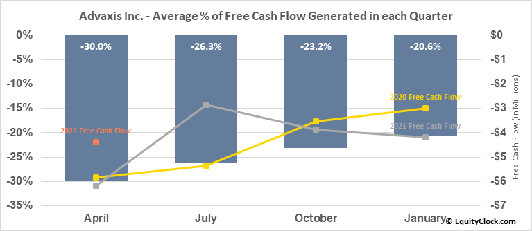 Advaxis Inc. (NASD:ADXS) Free Cash Flow Seasonality
