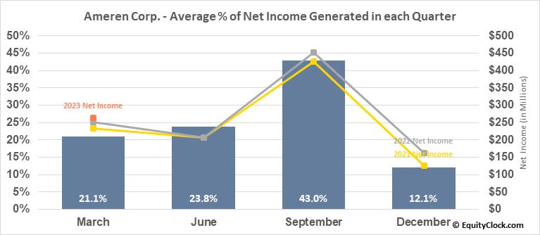 Ameren Corp. (NYSE:AEE) Net Income Seasonality