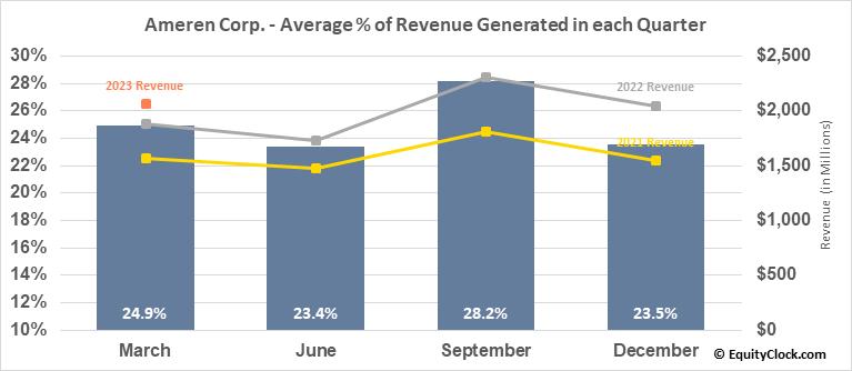 Ameren Corp. (NYSE:AEE) Revenue Seasonality