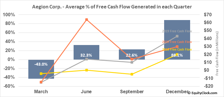 Aegion Corp. (NASD:AEGN) Free Cash Flow Seasonality